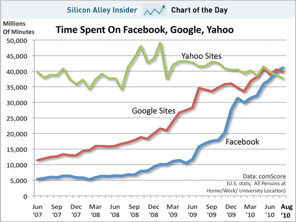 Facebook Surpasses Google