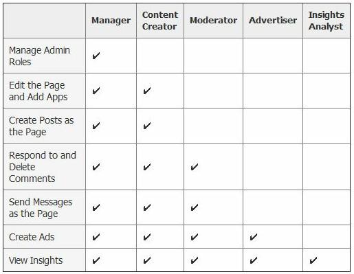 New Facebook Admin Roles