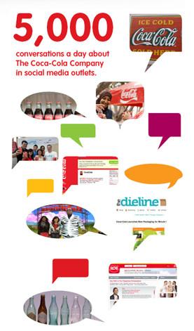 Coca Cola Social Media Policy
