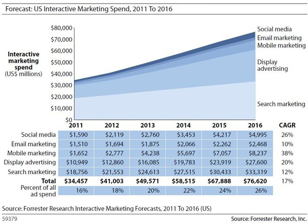 Marketing Spend 2011-2016