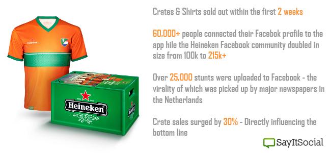 Heinekencase