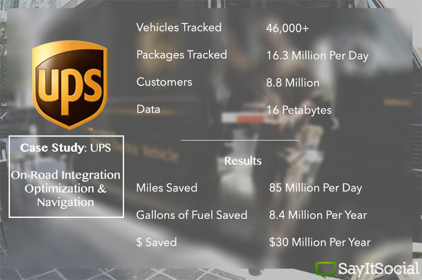UPS-CaseStudy
