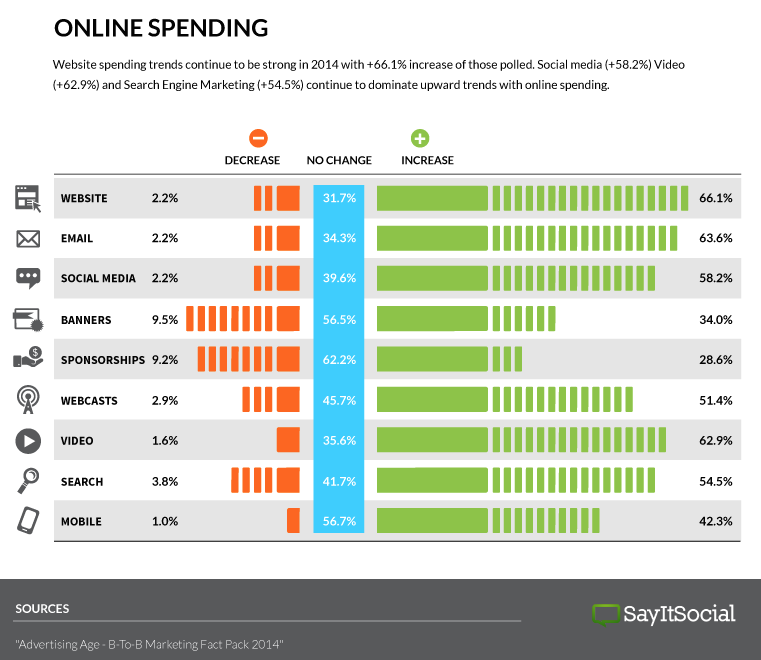 Digital Spending